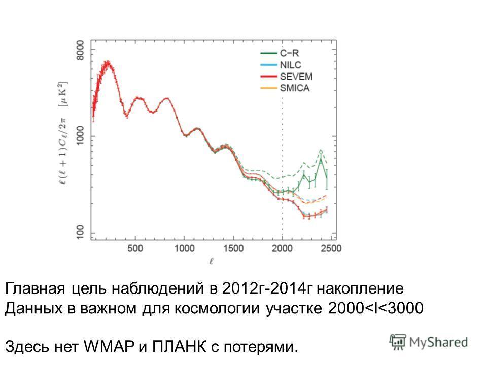 Главная цель наблюдений в 2012г-2014г накопление Данных в важном для космологии участке 2000