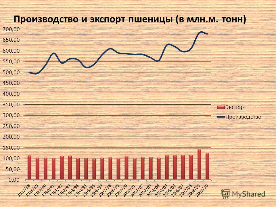 Производство и экспорт пшеницы (в млн.м. тонн)