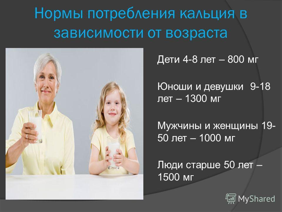 Нормы потребления кальция в зависимости от возраста Дети 4-8 лет – 800 мг Юноши и девушки 9-18 лет – 1300 мг Мужчины и женщины 19- 50 лет – 1000 мг Люди старше 50 лет – 1500 мг