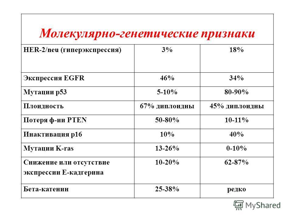 Молекулярно-генетические признаки HER-2/neu (гиперэкспрессия)3%18% Экспрессия EGFR46%34% Мутации p535-10%80-90% Плоидность67% диплоидны45% диплоидны Потеря ф-ии PTEN50-80%10-11% Инактивация p1610%40% Мутации K-ras13-26%0-10% Снижение или отсутствие э