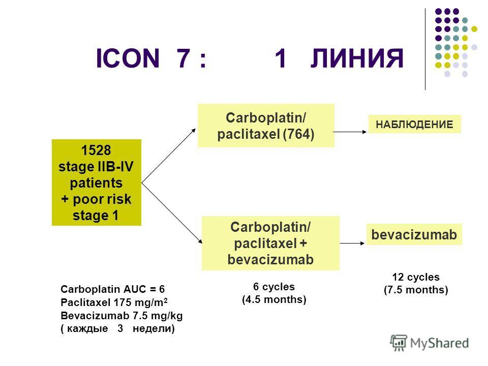 ICON 7 : 1 ЛИНИЯ 1528 stage IIB-IV patients + poor risk stage 1 Carboplatin/ paclitaxel + bevacizumab bevacizumab НАБЛЮДЕНИЕ Carboplatin/ paclitaxel (764) 6 cycles (4.5 months) 12 cycles (7.5 months) Carboplatin AUC = 6 Paclitaxel 175 mg/m 2 Bevacizu