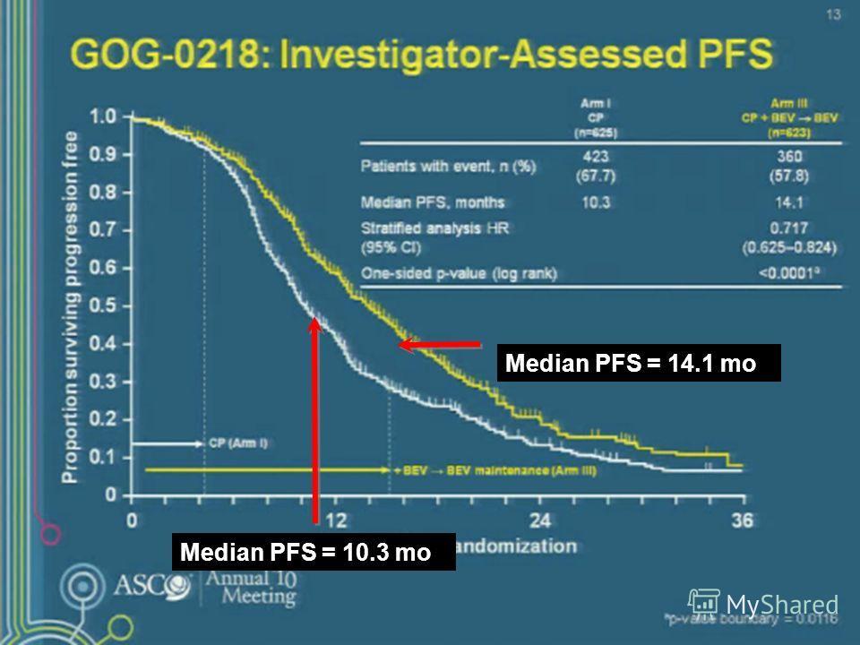 GOG-0218 Median PFS = 10.3 mo Median PFS = 14.1 mo