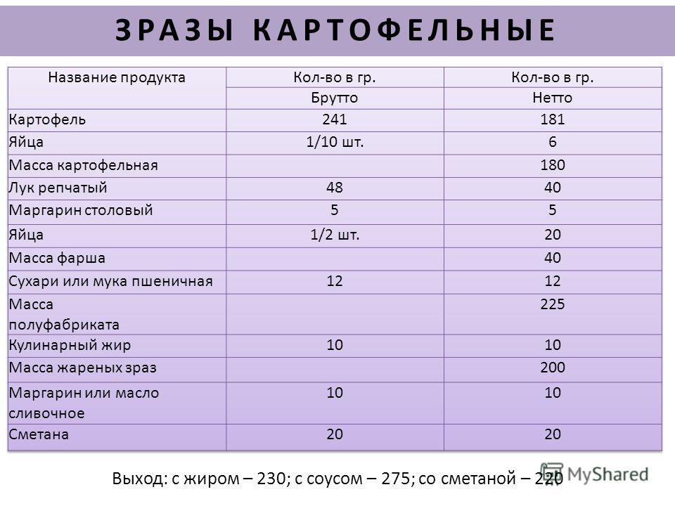 Выход: с жиром – 230;