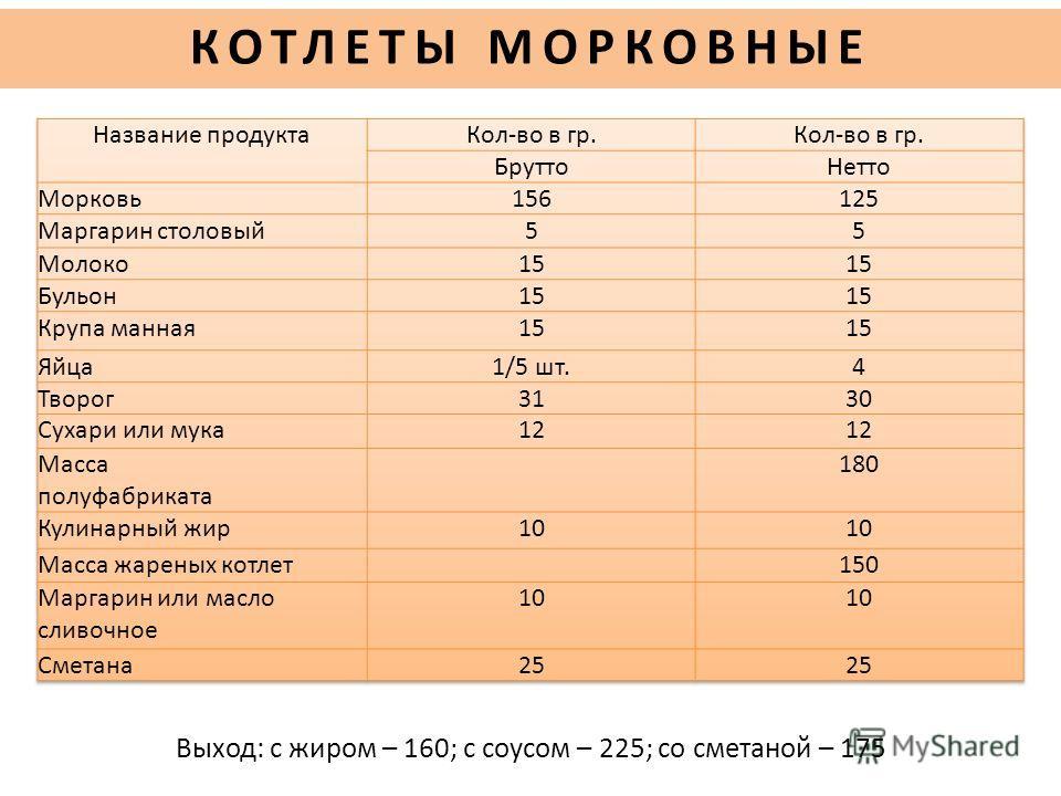 Выход: с жиром – 160; с соусом – 225; со сметаной – 175 КОТЛЕТЫ МОРКОВНЫЕ