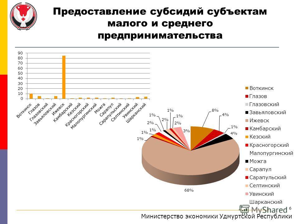6 Министерство экономики Удмуртской Республики Предоставление субсидий субъектам малого и среднего предпринимательства
