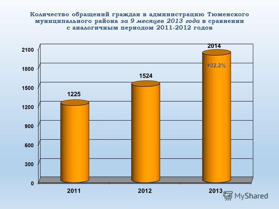 Количество обращений граждан в администрацию Тюменского муниципального района за 9 месяцев 2013 года в сравнении с аналогичным периодом 2011-2012 годов +32,2%