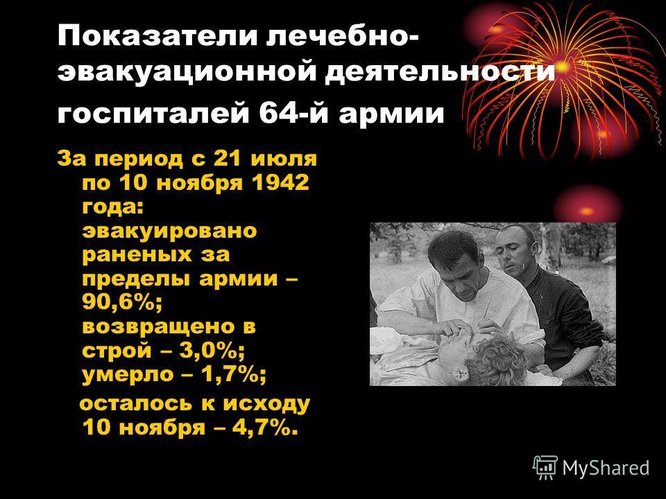 Показатели лечебно- эвакуационной деятельности госпиталей 64-й армии За период с 21 июля по 10 ноября 1942 года: эвакуировано раненых за пределы армии – 90,6%; возвращено в строй – 3,0%; умерло – 1,7%; осталось к исходу 10 ноября – 4,7%.