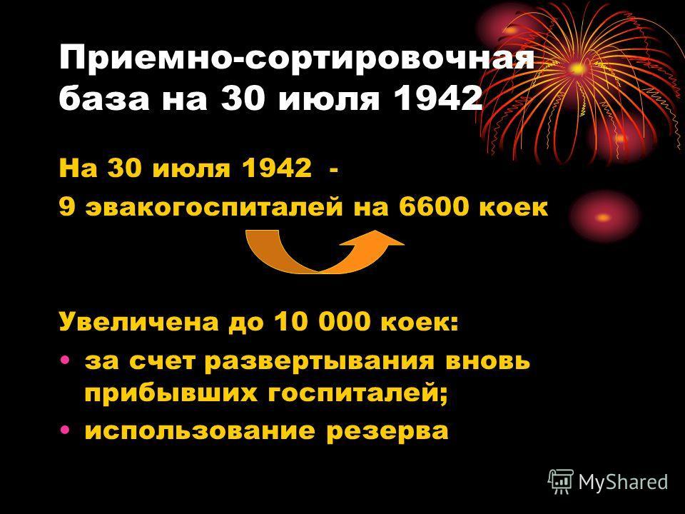 Приемно-сортировочная база на 30 июля 1942 На 30 июля 1942 - 9 эвакогоспиталей на 6600 коек Увеличена до 10 000 коек: за счет развертывания вновь прибывших госпиталей; использование резерва