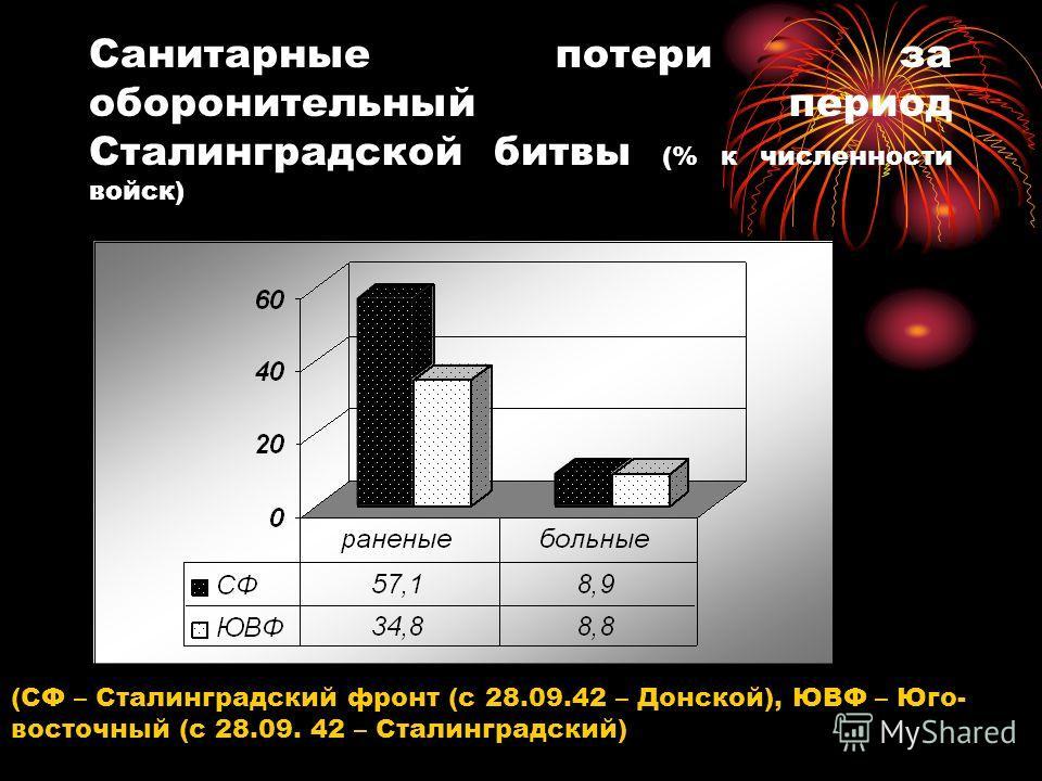 Санитарные потери за оборонительный период Сталинградской битвы (% к численности войск) (СФ – Сталинградский фронт (с 28.09.42 – Донской), ЮВФ – Юго- восточный (с 28.09. 42 – Сталинградский)