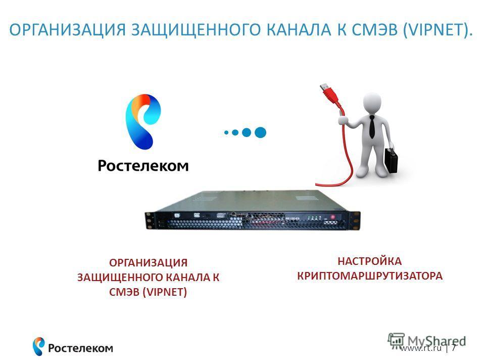 www.rt.ru | 7 ОРГАНИЗАЦИЯ ЗАЩИЩЕННОГО КАНАЛА К СМЭВ (VIPNET). НАСТРОЙКА КРИПТОМАРШРУТИЗАТОРА ОРГАНИЗАЦИЯ ЗАЩИЩЕННОГО КАНАЛА К СМЭВ (VIPNET)
