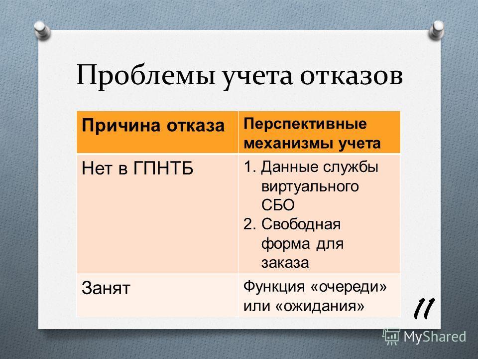 Проблемы учета отказов Причина отказа Перспективные механизмы учета Нет в ГПНТБ 1.Данные службы виртуального СБО 2.Свободная форма для заказа Занят Функция « очереди » или « ожидания » 11