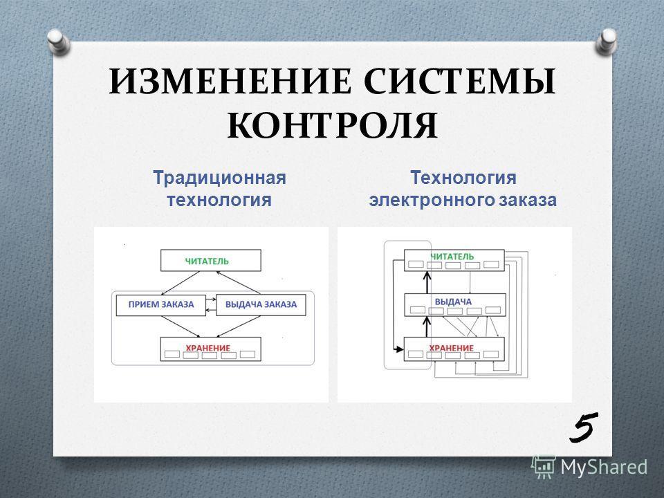 ИЗМЕНЕНИЕ СИСТЕМЫ КОНТРОЛЯ Традиционная технология Технология электронного заказа 5