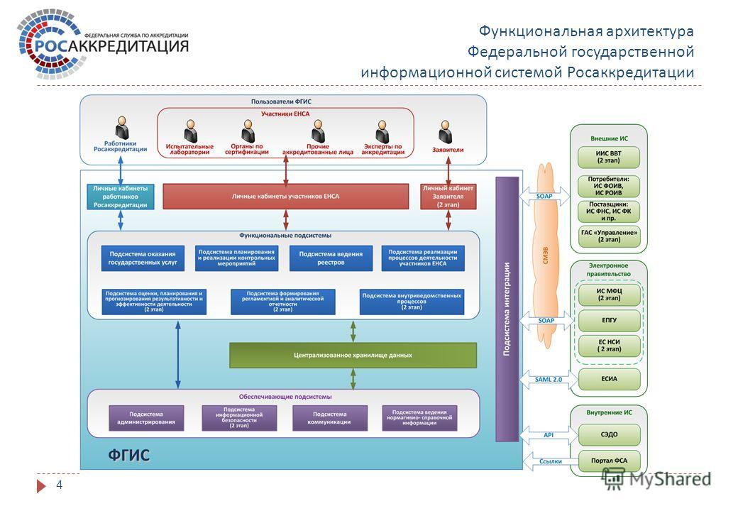 Функциональная архитектура Федеральной государственной информационной системой Росаккредитации 4