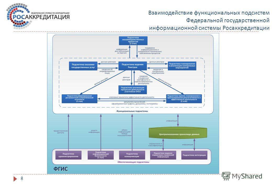 Взаимодействие функциональных подсистем Федеральной государственной информационной системы Росаккредитации 8