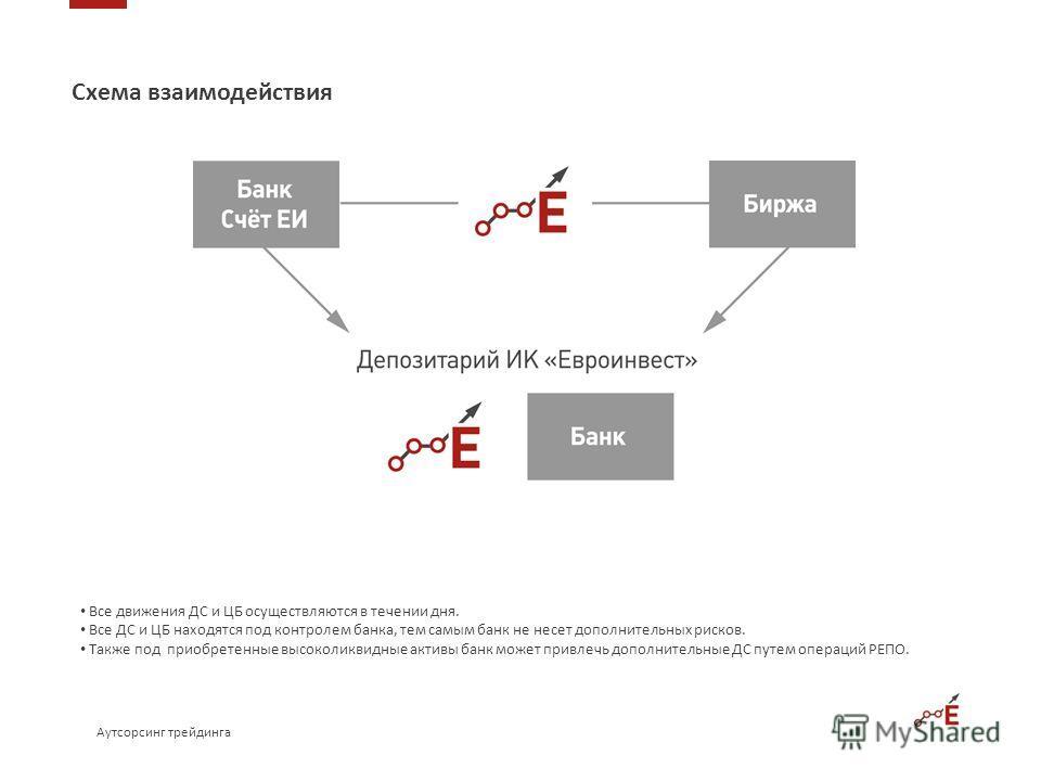 Схема взаимодействия Все движения ДС и ЦБ осуществляются в течении дня. Все ДС и ЦБ находятся под контролем банка, тем самым банк не несет дополнительных рисков. Также под приобретенные высоколиквидные активы банк может привлечь дополнительные ДС пут