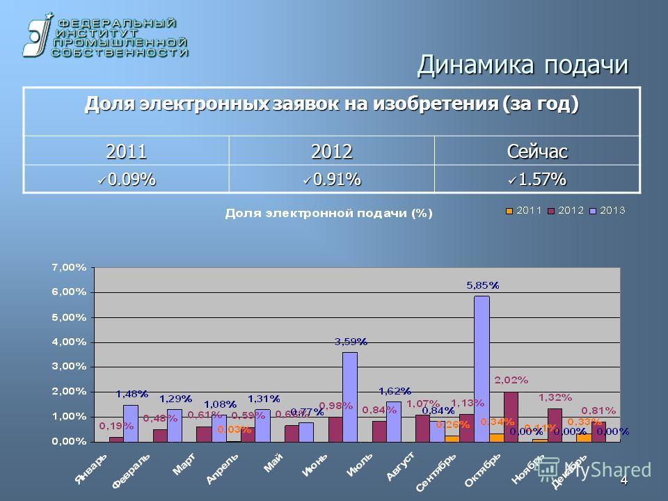 4 Динамика подачи Доля электронных заявок на изобретения (за год) 20112012Сейчас 0.09% 0.09% 0.91% 0.91% 1.57% 1.57%