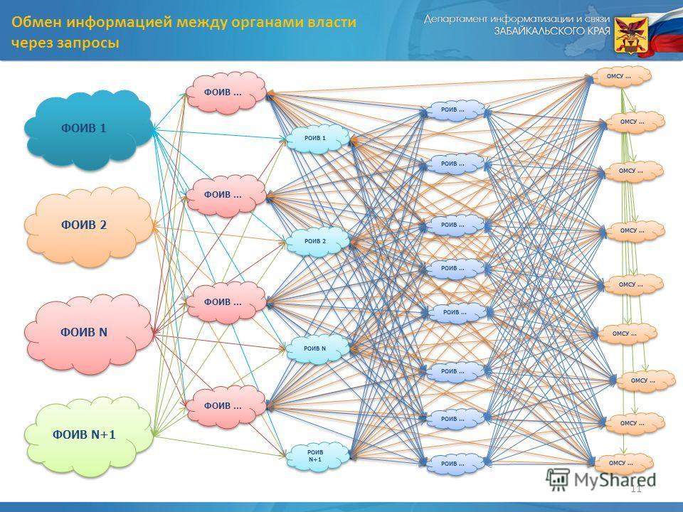 11 Обмен информацией между органами власти через запросы