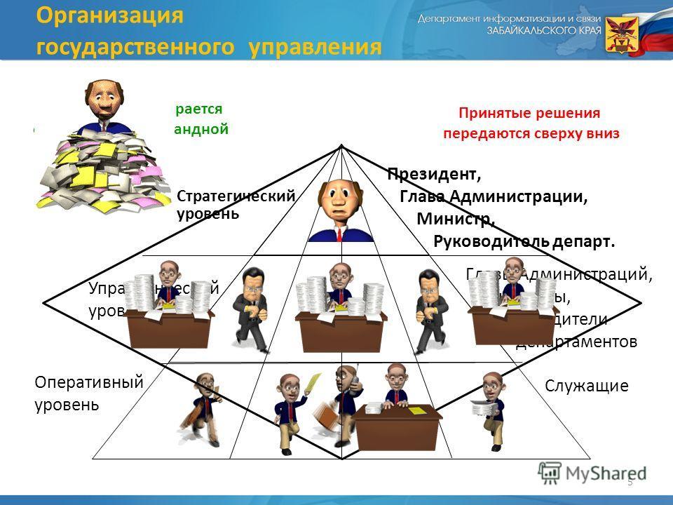 Оперативный уровень Стратегический уровень Управленческий уровень Организация государственного управления Президент, Глава Администрации, Министр, Руководитель департ. Главы Администраций, Министры, Руководители департаментов Служащие Информация соби
