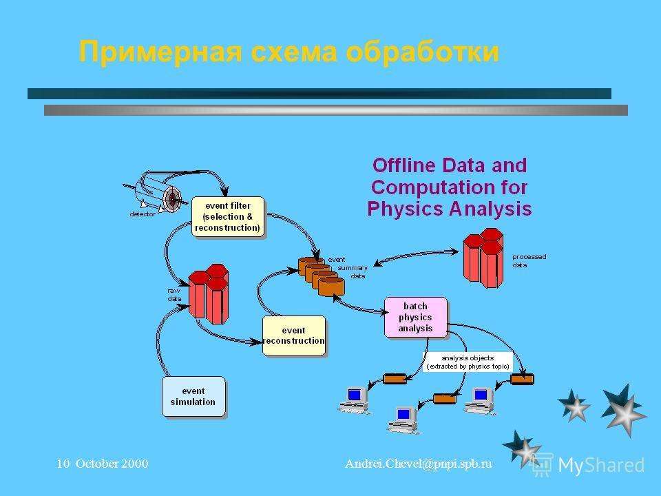 Andrei.Chevel@pnpi.spb.ru10 October 2000 Примерная схема обработки
