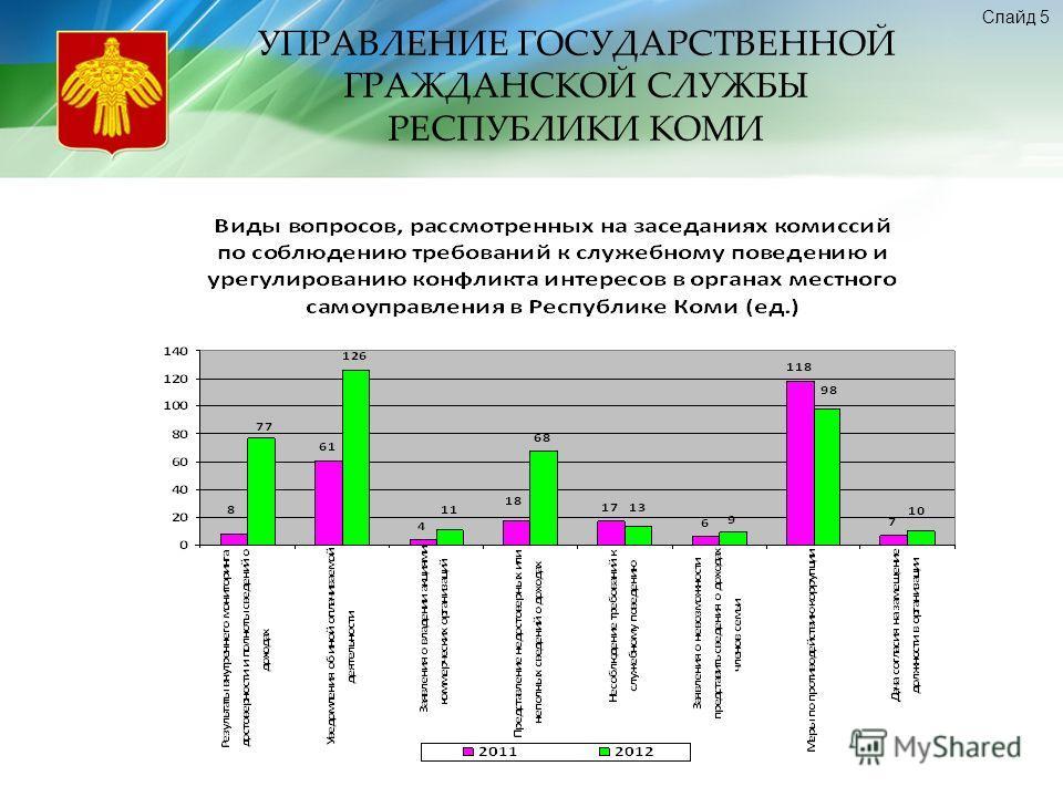 УПРАВЛЕНИЕ ГОСУДАРСТВЕННОЙ ГРАЖДАНСКОЙ СЛУЖБЫ РЕСПУБЛИКИ КОМИ Слайд 5