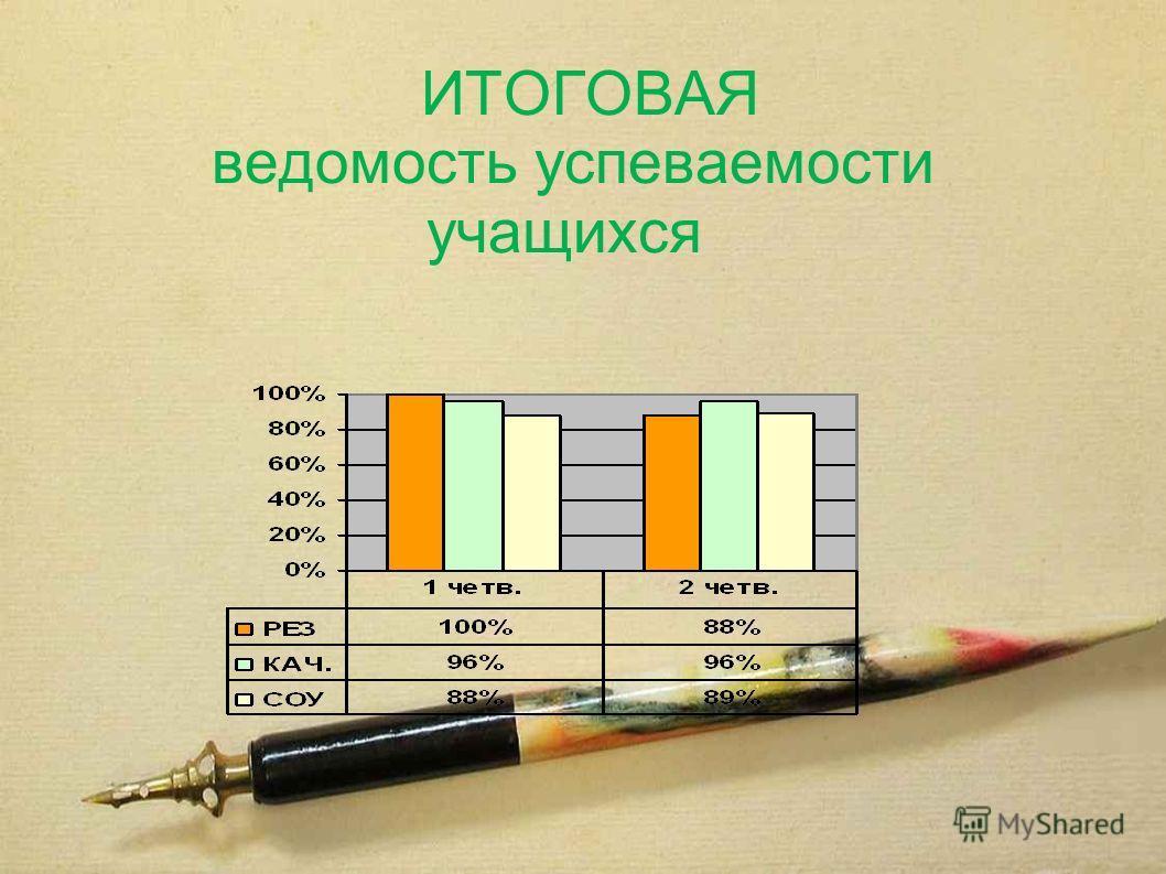 ИТОГОВАЯ ведомость успеваемости учащихся
