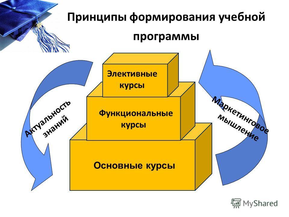 Принципы формирования учебной программы Основные курсы Функциональные курсы Элективные курсы Актуальность знаний Маркетинговое мышление