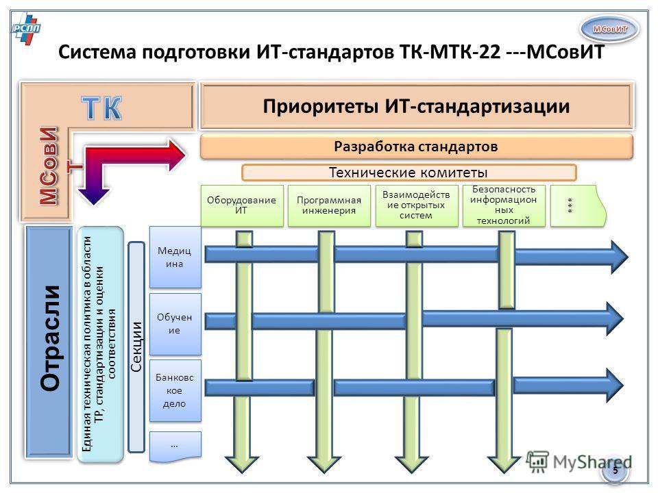 5 Система подготовки ИТ-стандартов ТК-МТК-22 ---МСовИТ Приоритеты ИТ-стандартизации Отрасли Оборудование ИТ Программная инженерия Взаимодейств ие открытых систем Безопасность информацион ных технологий Медиц ина Обучен ие Банковс кое дело … … *** Раз