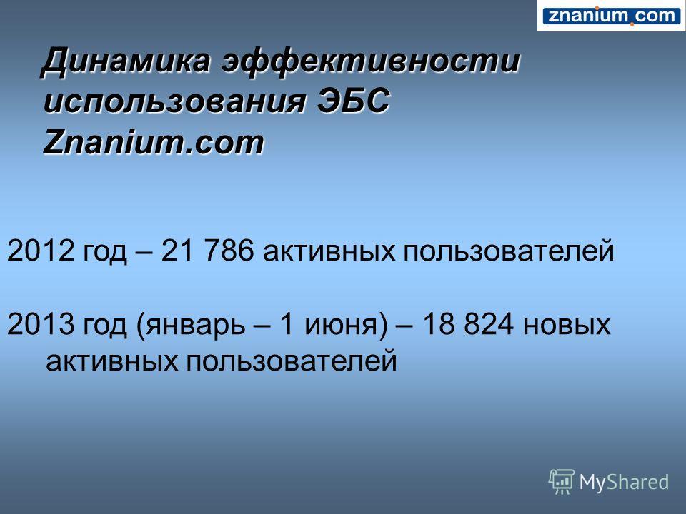 Динамика эффективности использования ЭБС Znanium.com 2012 год – 21 786 активных пользователей 2013 год (январь – 1 июня) – 18 824 новых активных пользователей