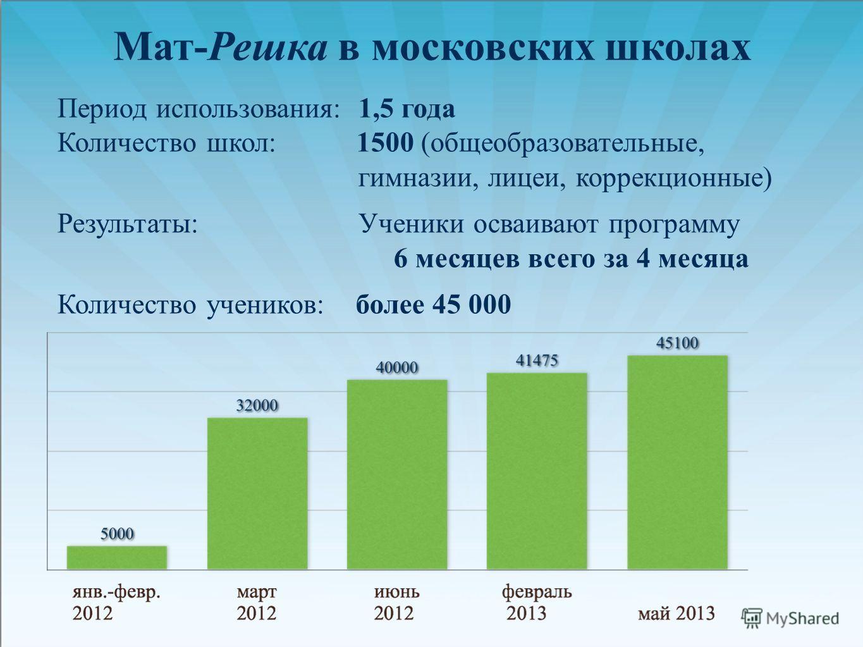Мат-Решка в московских школах Период использования: 1,5 года Количество школ: 1500 (общеобразовательные, гимназии, лицеи, коррекционные) Результаты: Ученики осваивают программу 6 месяцев всего за 4 месяца Количество учеников: более 45 000