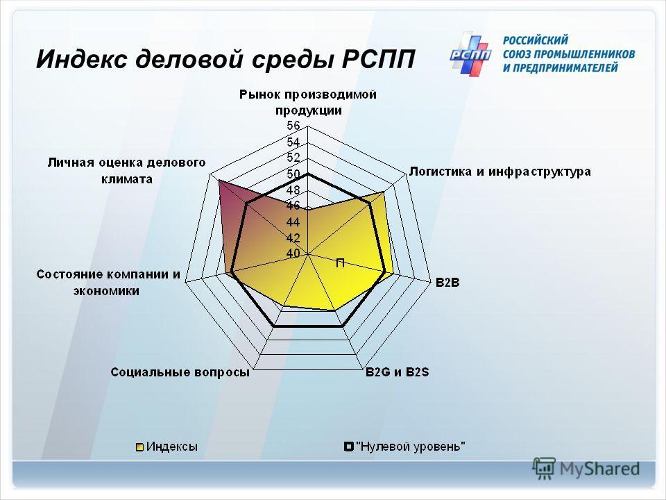 Индекс деловой среды РСПП
