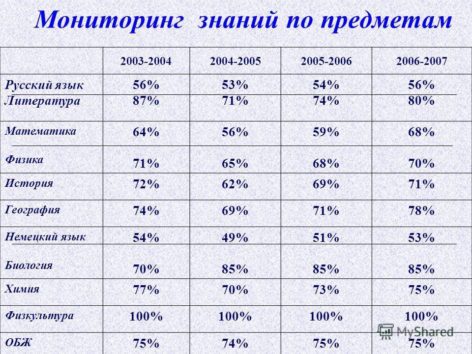 11 Мониторинг знаний по предметам 2003-20042004-20052005-20062006-2007 Русский язык Литература 56% 87% 53% 71% 54% 74% 56% 80% Математика Физика 64% 71% 56% 65% 59% 68% 70% История 72%62%69%71% География 74%69%71%78% Немецкий язык Биология 54% 70% 49