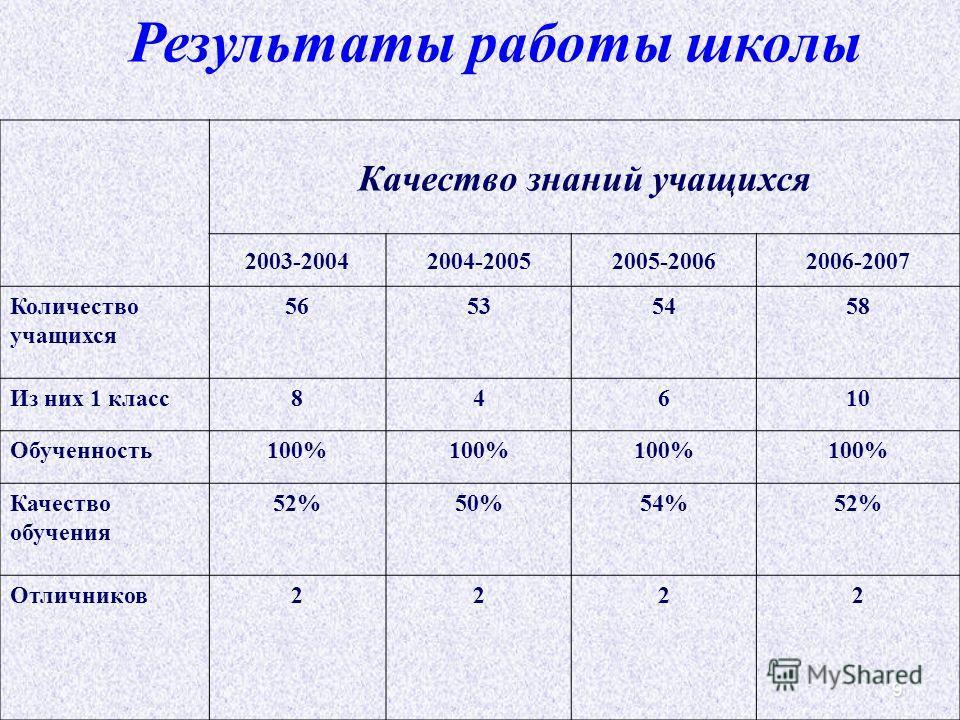 9 Результаты работы школы Качество знаний учащихся 2003-20042004-20052005-20062006-2007 Количество учащихся 56535458 Из них 1 класс84610 Обученность100% Качество обучения 52%50%54%52% Отличников2222