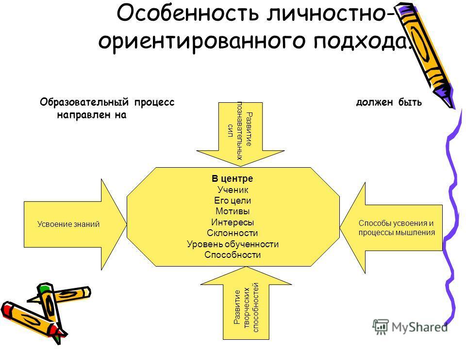 Особенность личностно- ориентированного подхода. Образовательный процесс должен быть направлен на В центре Ученик Его цели Мотивы Интересы Склонности Уровень обученности Способности Усвоение знаний Развитие познавательных сил Способы усвоения и проце