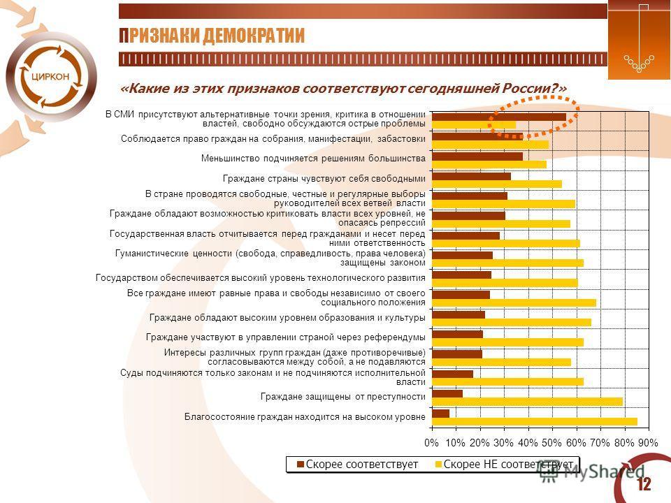 12 ПРИЗНАКИ ДЕМОКРАТИИ «Какие из этих признаков соответствуют сегодняшней России?» 0%10%20%30%40%50%60%70%80%90% Скорее соответствуетСкорее НЕ соответствует Благосостояние граждан находится на высоком уровне Граждане защищены от преступности Суды под