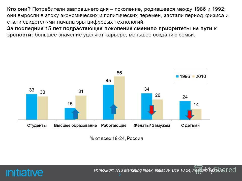 2 % от всех 18-24, Россия Источник: TNS Marketing Index, Initiative, Все 18-24, Россия, 100,000+ Кто они? Потребители завтрашнего дня – поколение, родившееся между 1986 и 1992; они выросли в эпоху экономических и политических перемен, застали период