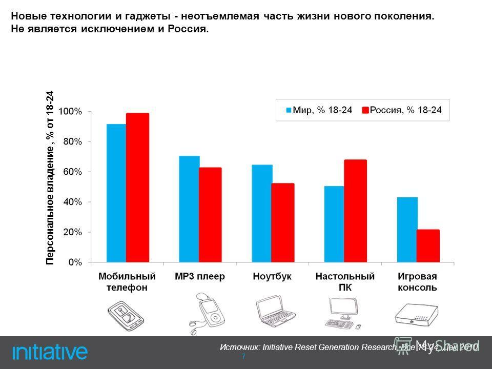 7 Персональное владение, % от 18-24 Источник: Initiative Reset Generation Research, Все 18-24, Дек 2010 Новые технологии и гаджеты - неотъемлемая часть жизни нового поколения. Не является исключением и Россия.
