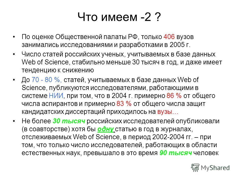Что имеем -2 ? По оценке Общественной палаты РФ, только 406 вузов занимались исследованиями и разработками в 2005 г. Число статей российских ученых, учитываемых в базе данных Web of Science, стабильно меньше 30 тысяч в год, и даже имеет тенденцию к с