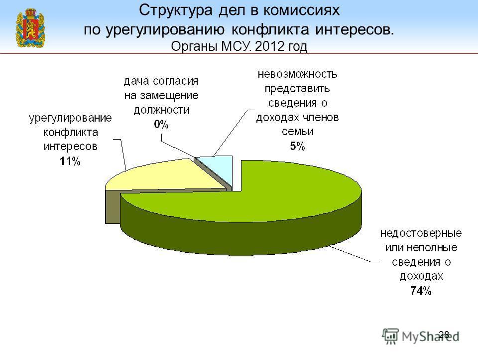 28 Структура дел в комиссиях по урегулированию конфликта интересов. Органы МСУ. 2012 год