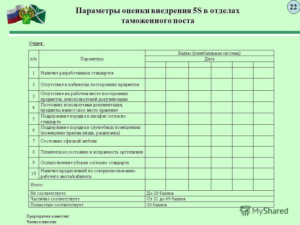 Параметры оценки внедрения 5S в отделах таможенного поста 2