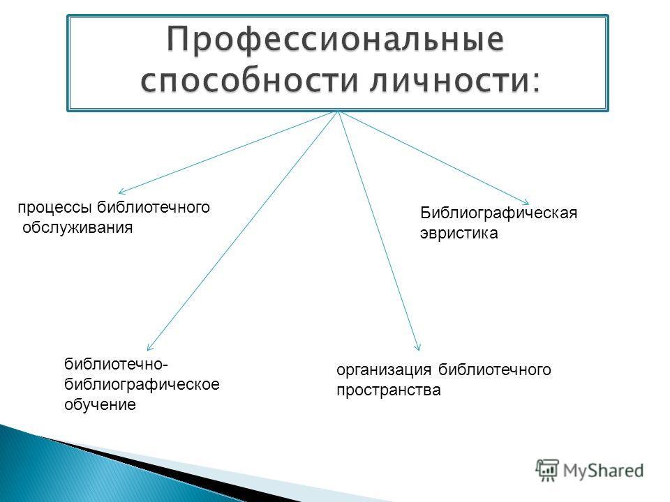 процессы библиотечного обслуживания библиотечно- библиографическое обучение организация библиотечного пространства Библиографическая эвристика