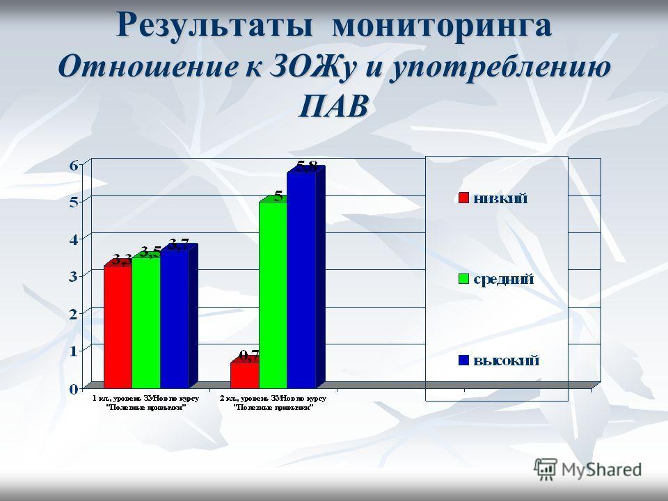 Результаты мониторинга Отношение к ЗОЖу и употреблению ПАВ