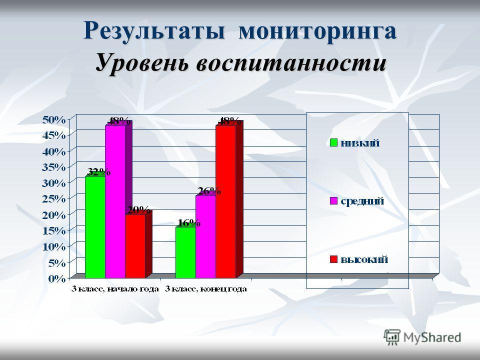 Результаты мониторинга Уровень воспитанности