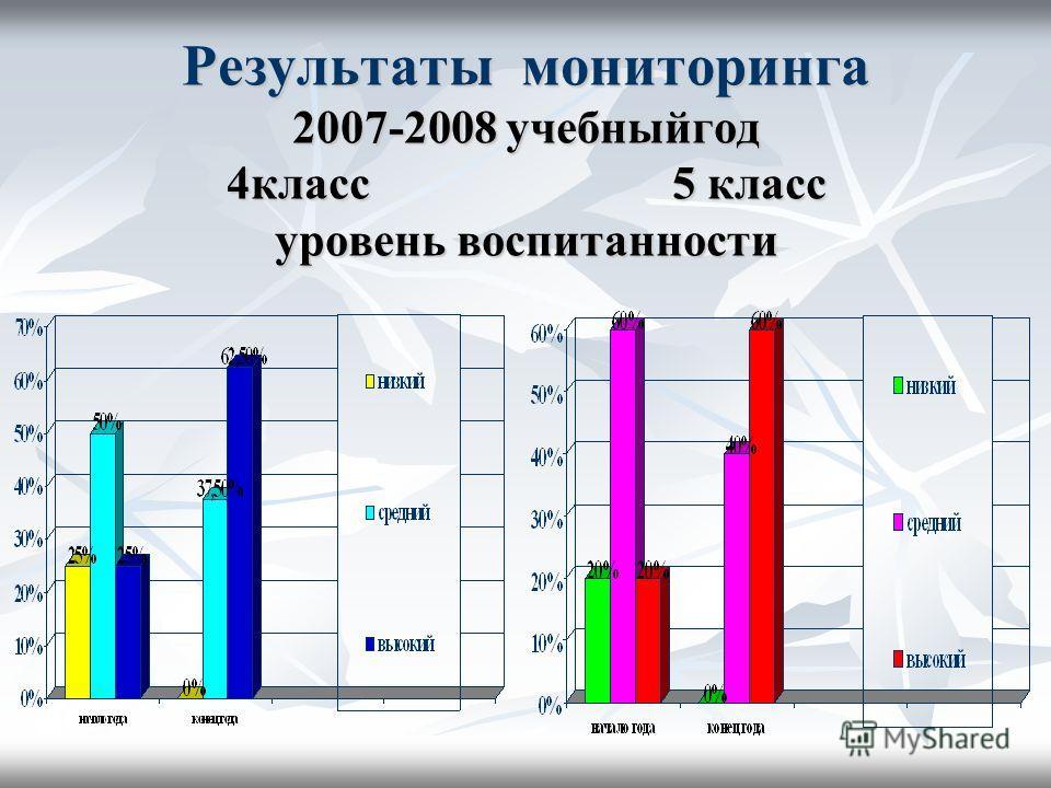Результаты мониторинга 2007-2008 учебныйгод 4класс 5 класс уровень воспитанности