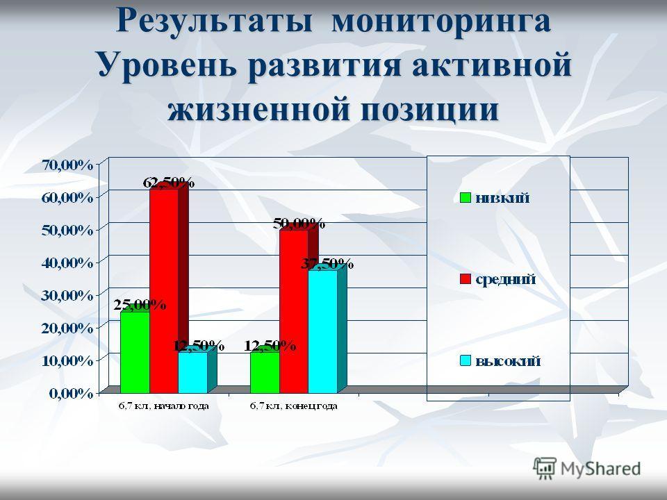Результаты мониторинга Уровень развития активной жизненной позиции