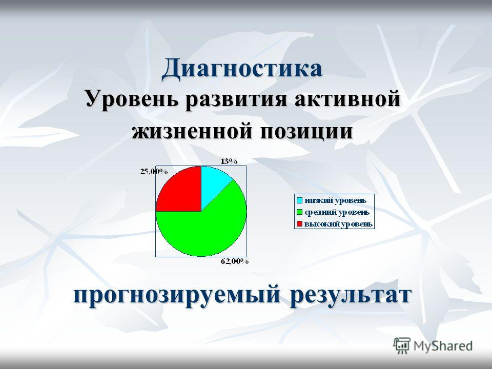 Диагностика Уровень развития активной жизненной позиции прогнозируемый результат