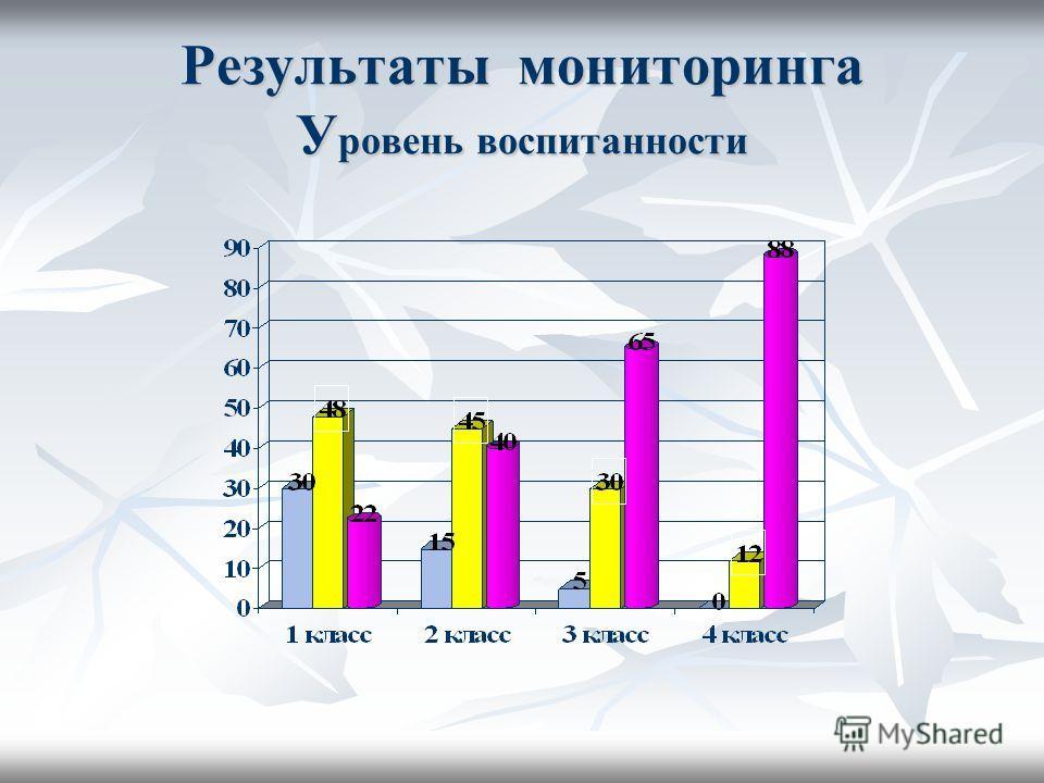 Результаты мониторинга У ровень воспитанности