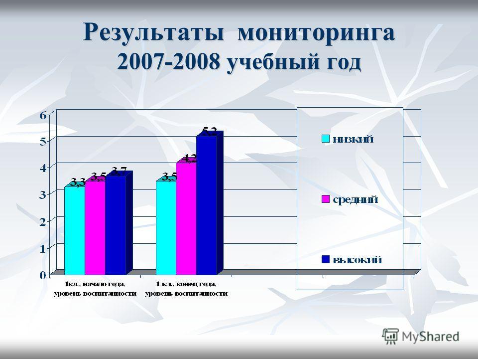 Результаты мониторинга 2007-2008 учебный год