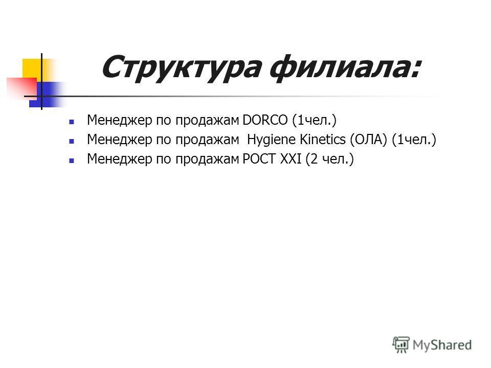Структура филиала: Руководитель филиала (1чел.) Супервайзер (1 чел.) Менеджер по работе с ключевыми клиентами (1 чел.) Менеджеры по продажам общего прайса (7 чел.) Спецотдел Калина: 1. Супервайзер (1 чел.) 2. Менеджеры по продажам (8чел.) 3. Мерченда