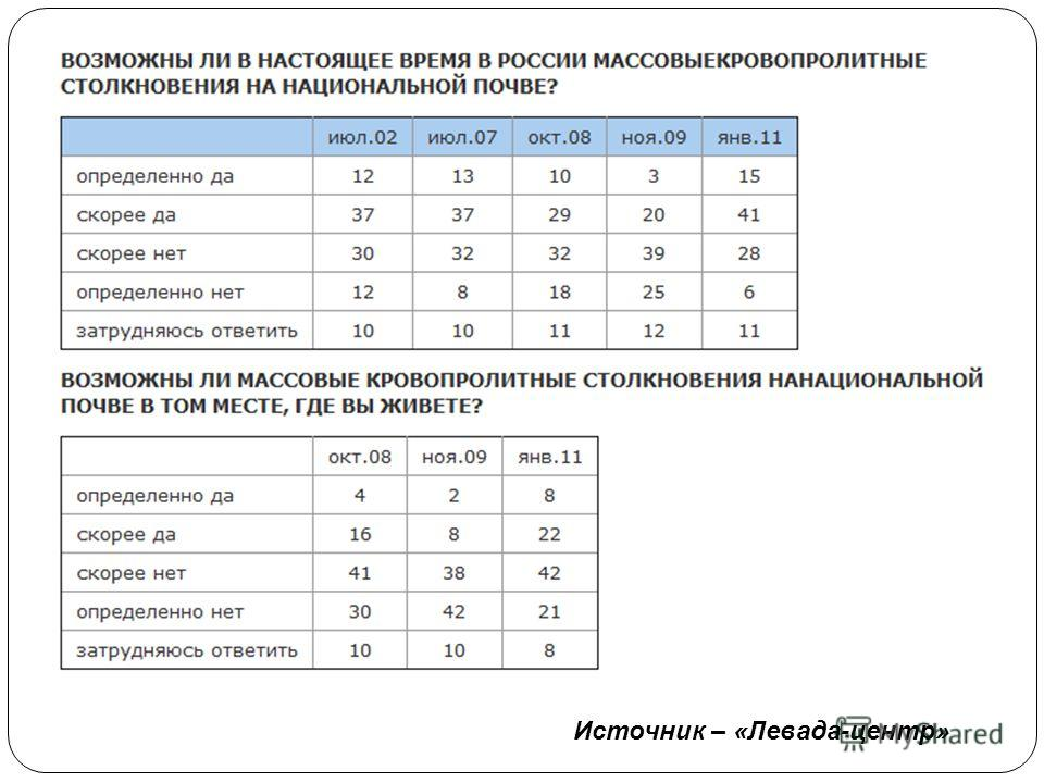 Источник – «Левада-центр»