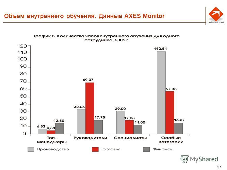 16 Объем внешнего обучения. Данные AXES Monitor